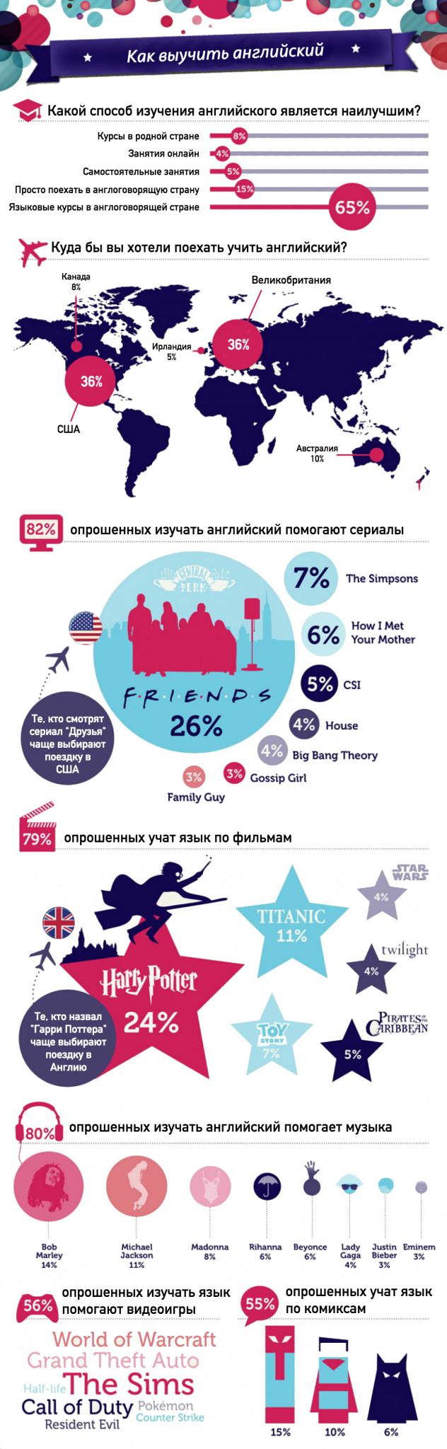 Как лучше учить английский: инфографика Kaplan