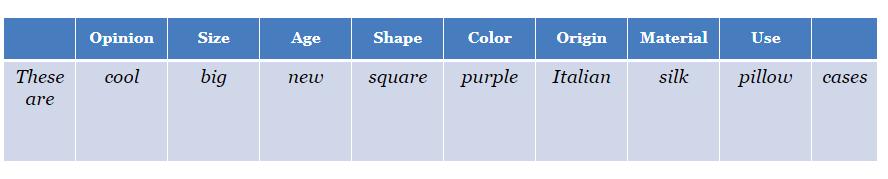 Порядок слов и инверсия в английском предложении: таблицы и правила